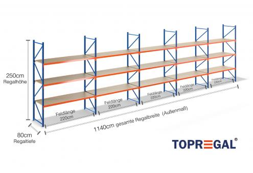 11,4m Lagerregal 250cm hoch / 80cm tief mit 3 Ebenen inkl. Holzböden