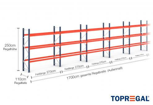 17m Palettenregal (Typ: PR9000) 2,5m hoch / 110cm tief mit 3 Ebenen für 72 Europal.