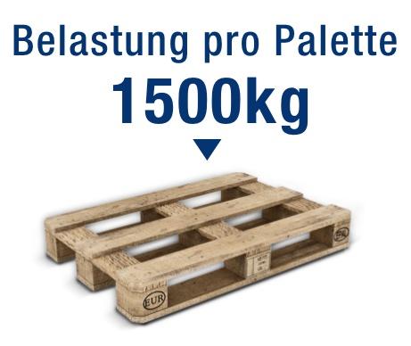 Typ PR15000